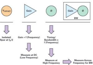 交織型采樣ADC的基本原理