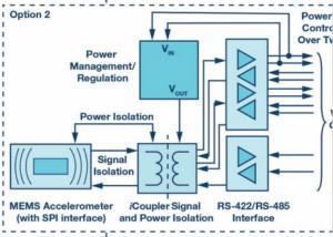 為工業4.0啟用可靠的基于狀態的有線監控 <第一部分>