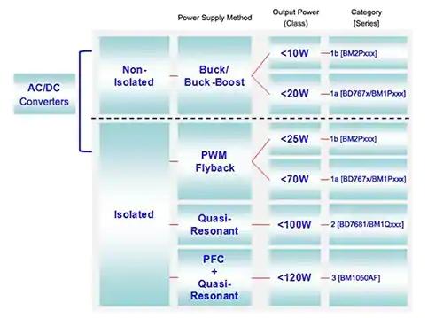 如何正確使用功率器件以滿足工業電源要求