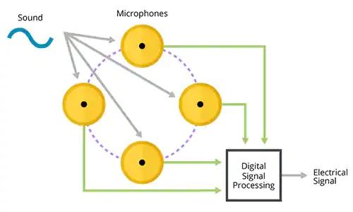 MEMS麥克風在語音激活設計中如何輔助聲音檢測和關鍵詞識別