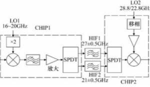 高幅相一致6~18GHz下變頻器設計