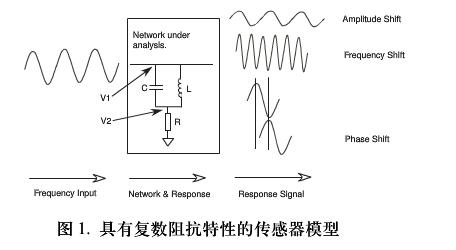 單芯片數字波形發生器頻率調節
