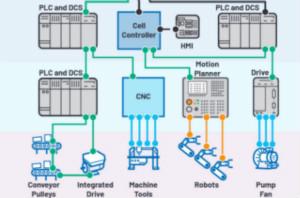 工業以太網如何在惡劣的環境下保證其穩健性和靈活性