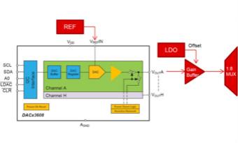 DAC80508多通道DAC在高精度測試測量中的應用