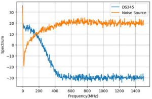 二極管噪聲源