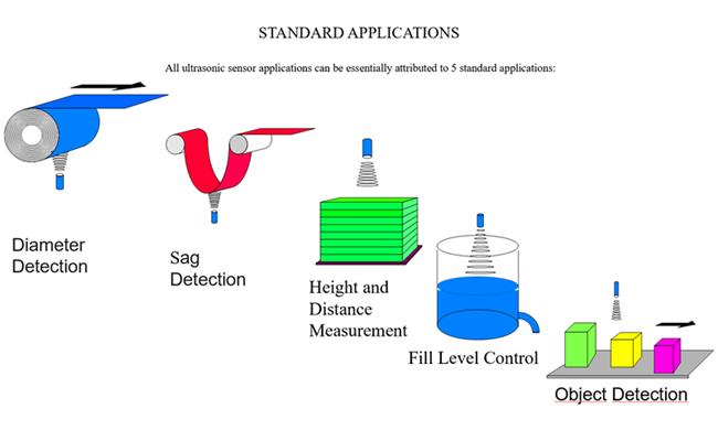 超聲波傳感器的五大常見應用