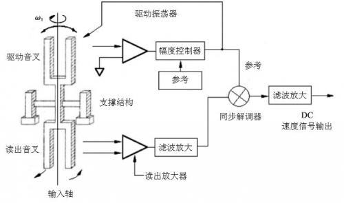 石英MEMS傳感器敏感芯片的各種工藝詳解