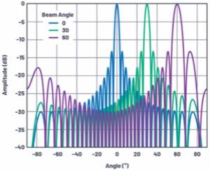 相控陣天線方向圖——第1部分:線性陣列波束特性和陣列因子