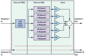 充分利用數字信號處理器上的片內FIR和IIR硬件加速器