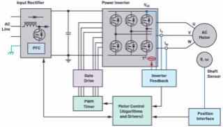 適用于微型電機驅動應用的快速反應、光學編碼器反饋系統