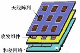 毫米波多通道收發電路與和差網絡高密度集成技術