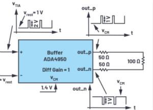 開源LIDAR原型制作平臺