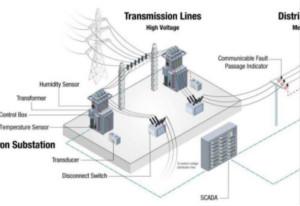将低于1GHz连接用于电网资产监控、保护和控制的优势