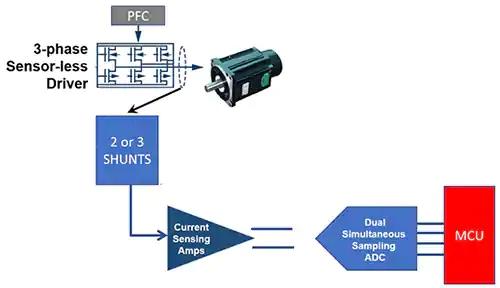 如何在工業應用中精確控制 BLDC 電機的扭矩和速度