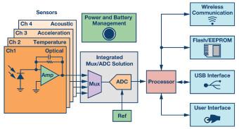 集成多路复用输入ADC解决方案减轻功耗和高通道密度的挑战