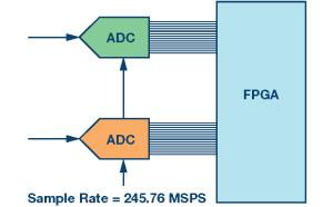 GSPS ADC开拓多频段接收机的新疆域 —— 第一部分