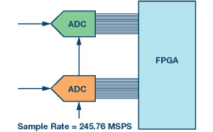 GSPS ADC開拓多頻段接收機的新疆域 —— 第一部分