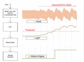 Kionix三軸加速度傳感器的高級數據路徑功能簡介