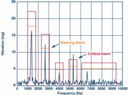 嵌入式智能和通信可实现可靠且连续的振动监控