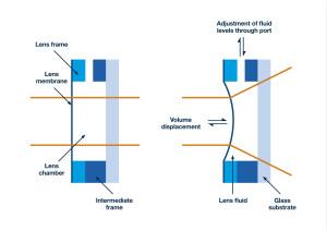 工業機器視覺:改進系統速度和功能,同時系統更加簡化