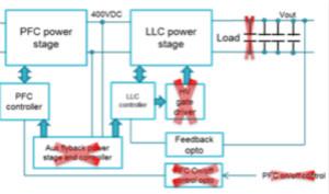 使用LLC諧振控制器來加速器件運行