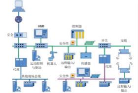 工业以太网协议的历史及其优势