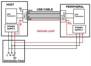 利用功能隔离断开接地环路,减少数据传输错误