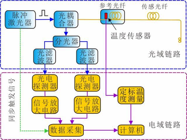 分布式光纤传感�y技术解析