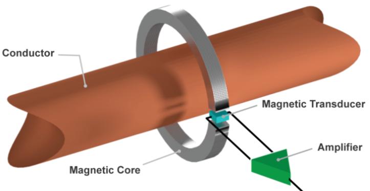 开环电流传感器与闭环电流传感器的区ω别分析