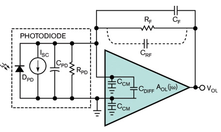 利用跨阻放大器确定光敏应用的稳定性和噪声增益频�率响应