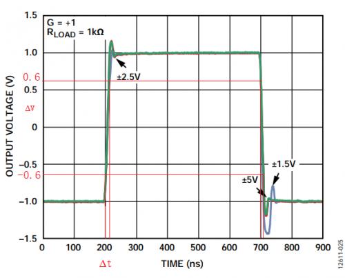 放大器电路的�大信号带宽遇瓶颈:如何解决压摆】率问题?
