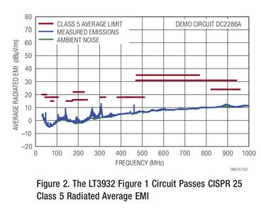 ADI带你解读实现复杂』电子系统低电磁干扰的若干应用场景