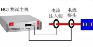 BCI大电流注▲入测试
