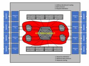 在FPGA设计》中如何充分利用NoC资源去支撑创新应用设计