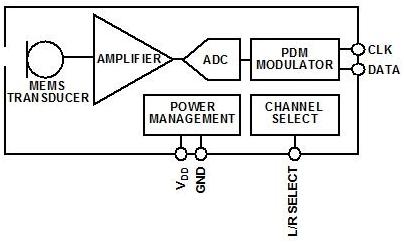 MEMS麦克风驱�锒�下一代语音编解码器改进