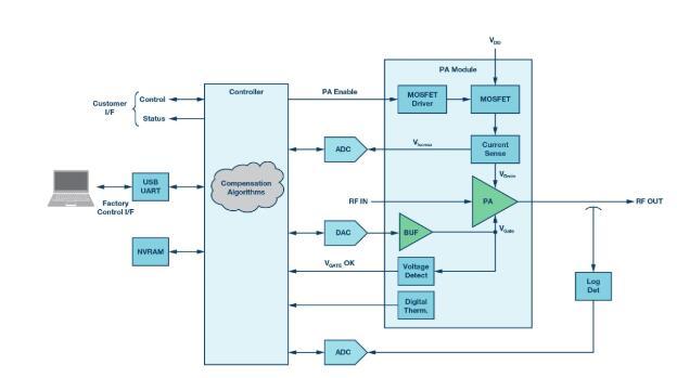 脉冲雷达�缬�GaN MMIC功率放大�器的电源管理
