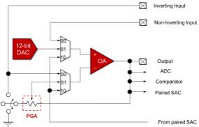 如何快速設計脈搏血氧儀?
