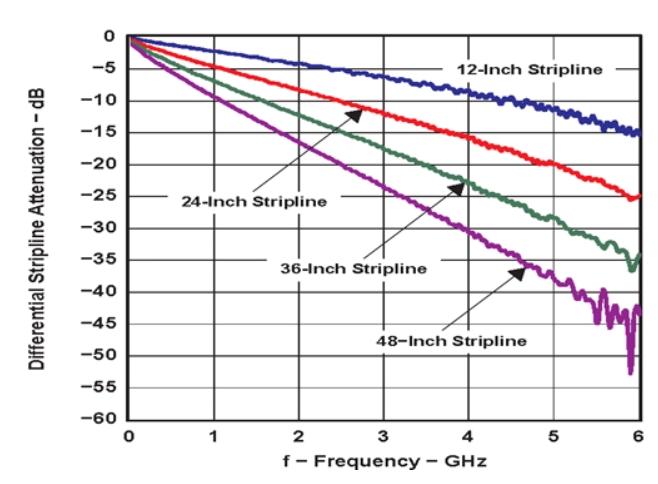 如何使用重定時器和轉接驅動器保持以太網信號完整性?