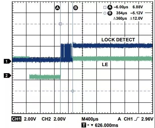 ADI教你如何把PLL鎖定時間從4.5 ms 縮短到 360 μs?