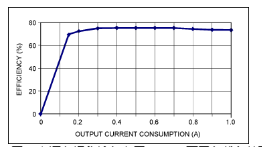 利用超低電流、脈沖頻率調制DC-DC轉換器降低待機功耗