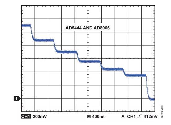 輸出波形如何,需要注意這些ADC規格喲