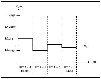 逐次逼近寄存器型ADC與其它類型ADC的架構有何區別?