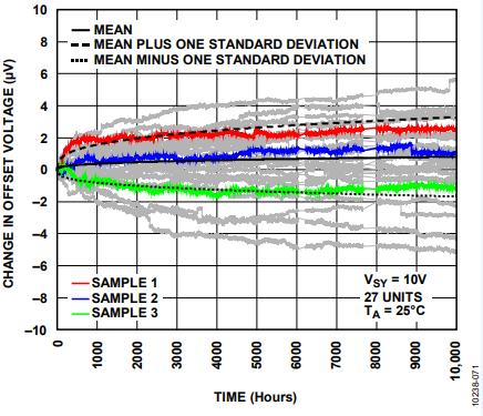 放大器Vos失調電壓的產生與影響