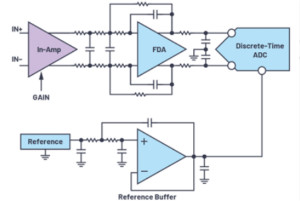 輕松構建交流和直流數據采集信號鏈