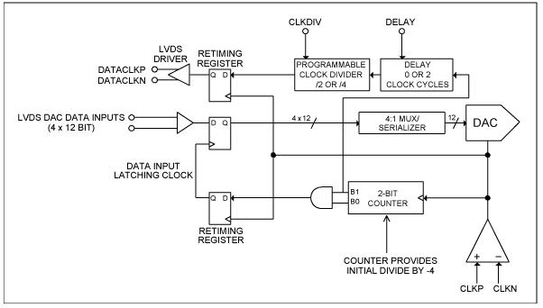 高速復用數模轉換器同步方法