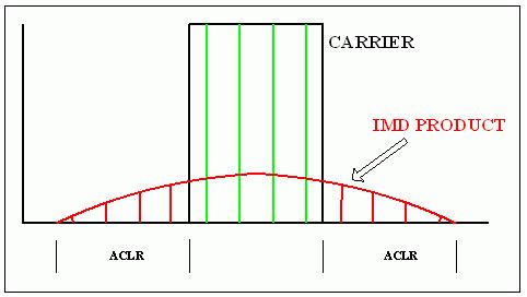 通用RF器件的載波功率電平、OIP3 指標和單載波/多載波ACLR之間的關系