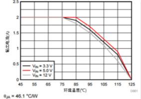 解开那么就让所有人看清楚点电源模块降额曲线的奥秘