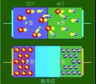 什么是二極管?半導體材料電子移動是如何導致其發光的?
