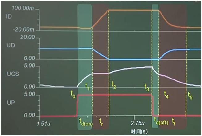 帶你讀懂MOS管參數「熱阻、輸入輸出電容及開關時間」