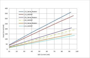 對您的LED進行高效調光,無需檢測電阻器